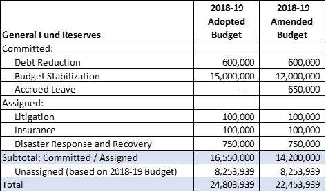 General Fund Reserve Summary for Fiscal Year 2018-19