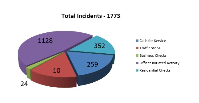 chart for crime bulletin report