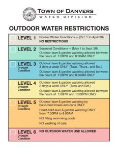 Outdoor Water Use Restriction Levels