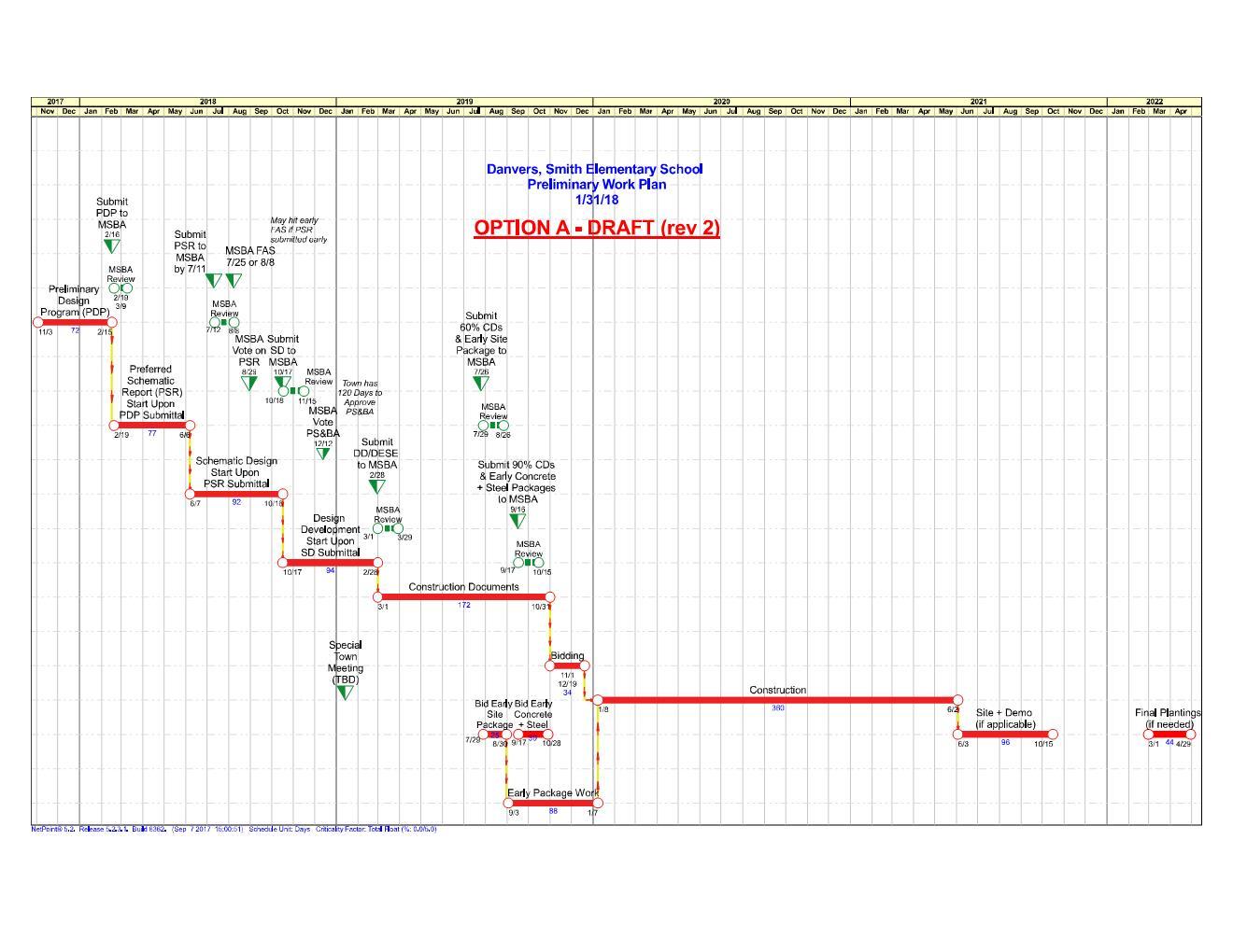 Smith School Timeline