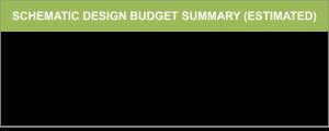Smith SD Budget