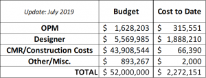 Smith Budget - Total & To Date