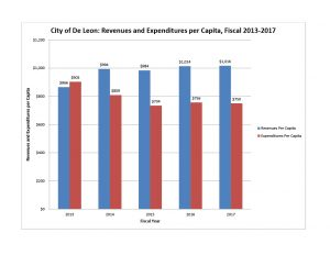 13-17 Finance Revenue Expenditures per Capita, good for 17-181024_1