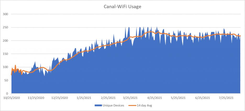 Canal Wifi Usage Graph