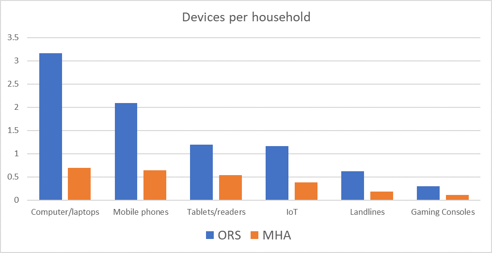 Graph showing devices per household