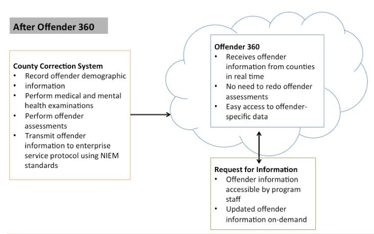 After Offender 360