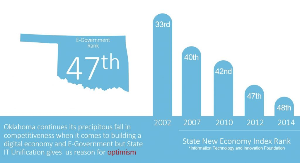 Oklahoma may have fallen behind, but new developments give the state hope.