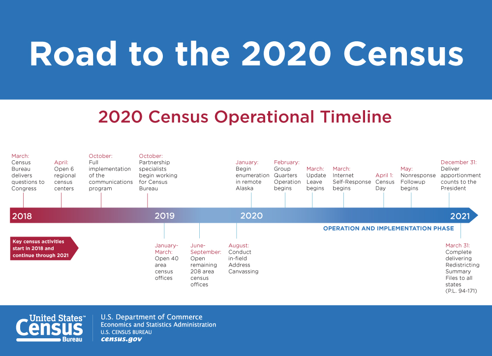 Census 2020 Operational Timeline