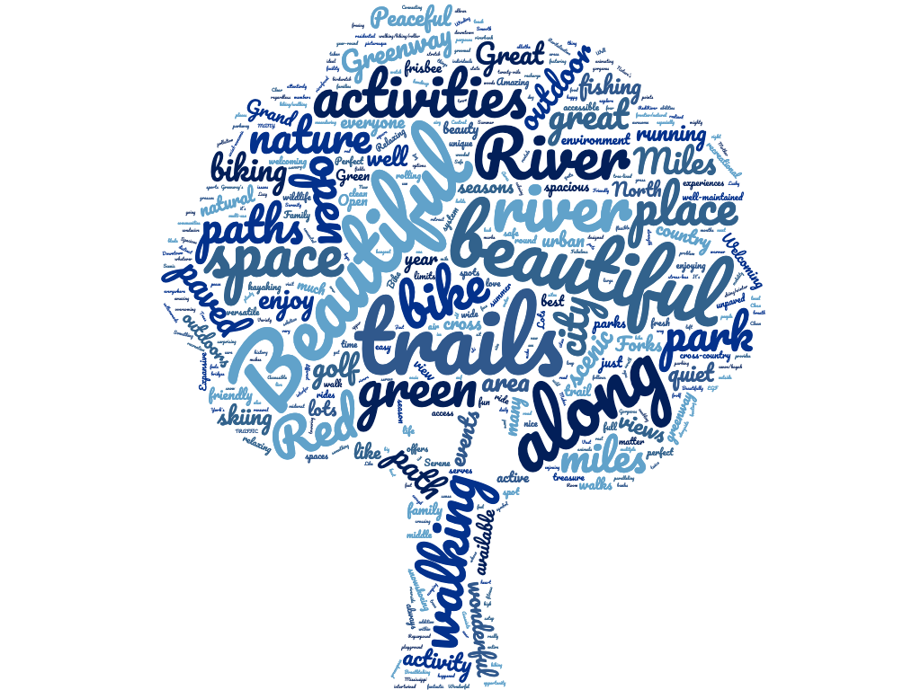 grand forks word cloud