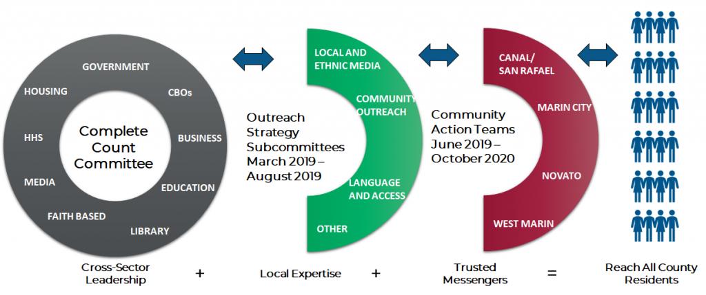 Marin CCC Organizational Chart