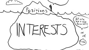 "Iceberg doodle with ""positions"" on top and ""interests"" under the water"