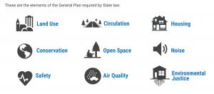 General Plan Basics