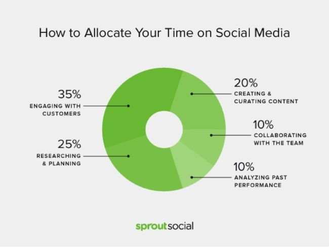 allocate time on social media chart