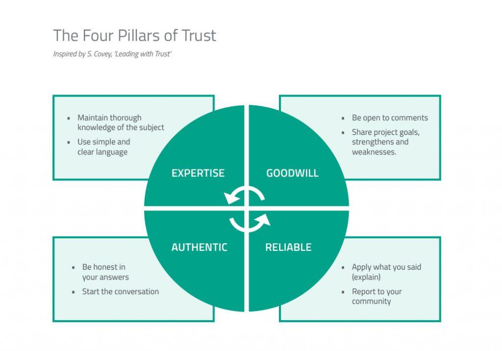 Four Pillars of Trust