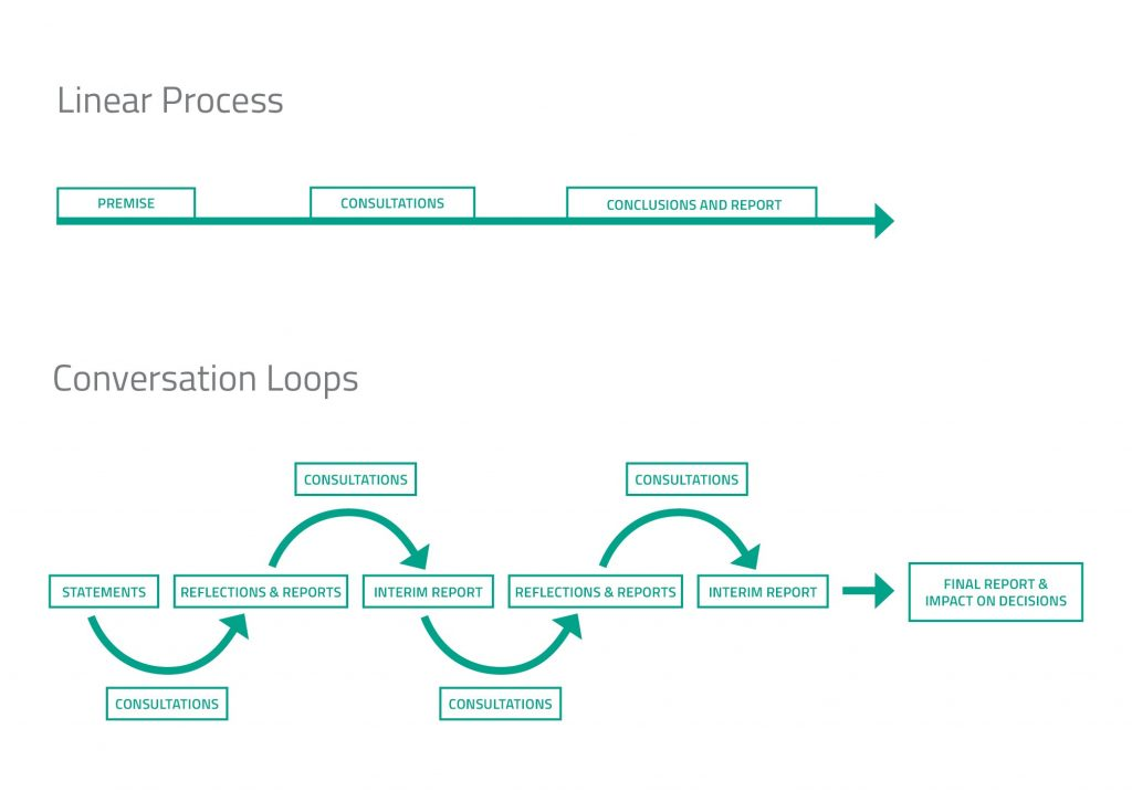 Linear Process and Conversation Loops