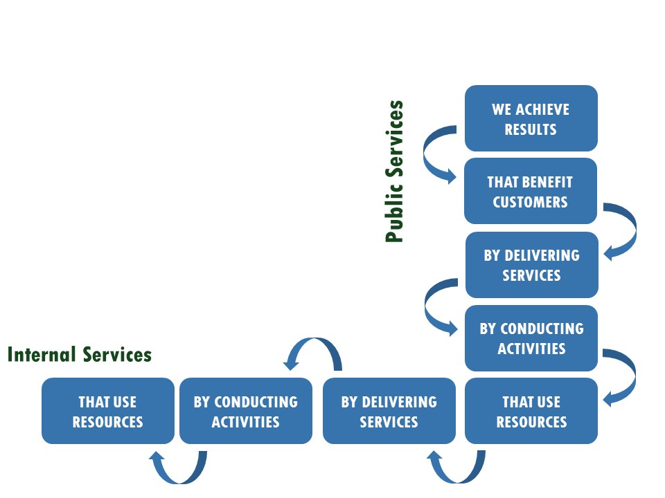 simplified model with internal services