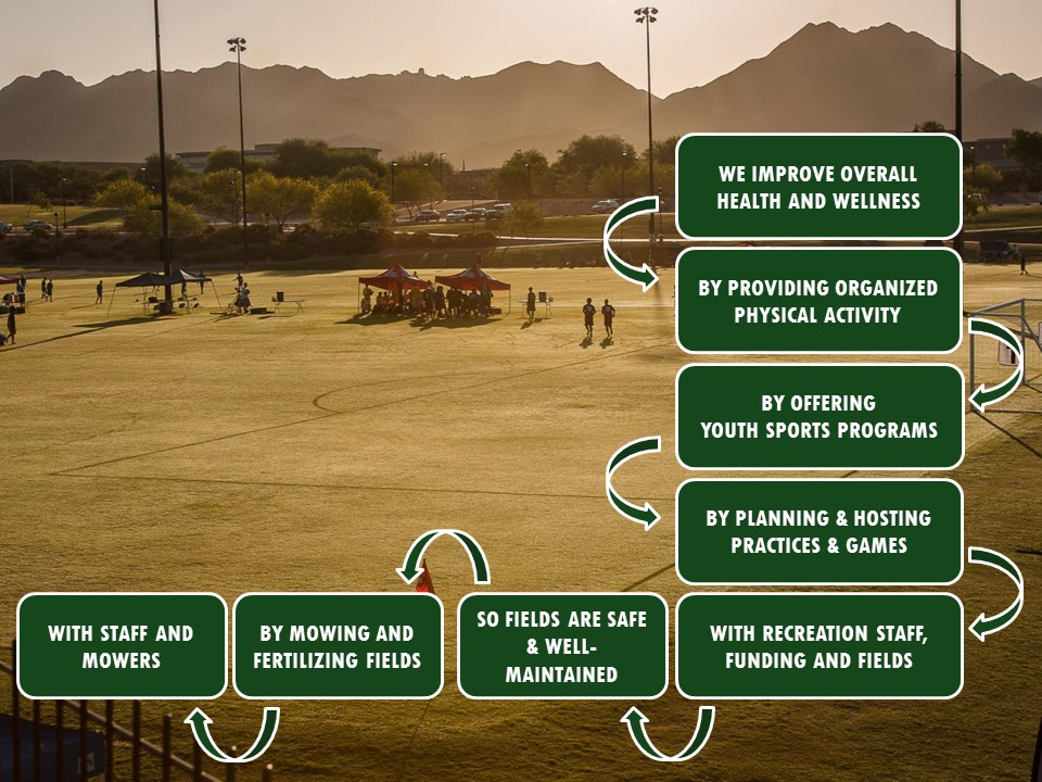 Youth Sports and Maintenance Example