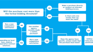 Deciding Purchasing Pathway
