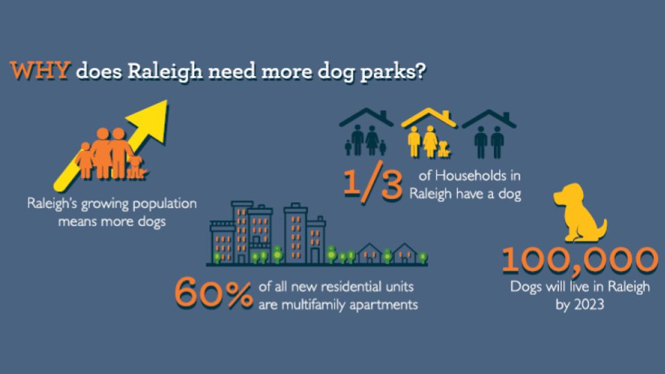Raleigh dog parks