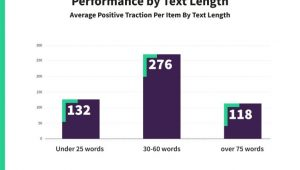 text length