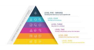 Hierarchy of WFH