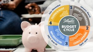 The City of Stillwater, OK Budget Cycle infographic