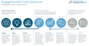 EngagementHQ Tools Spectrum - tools to manage your project communications