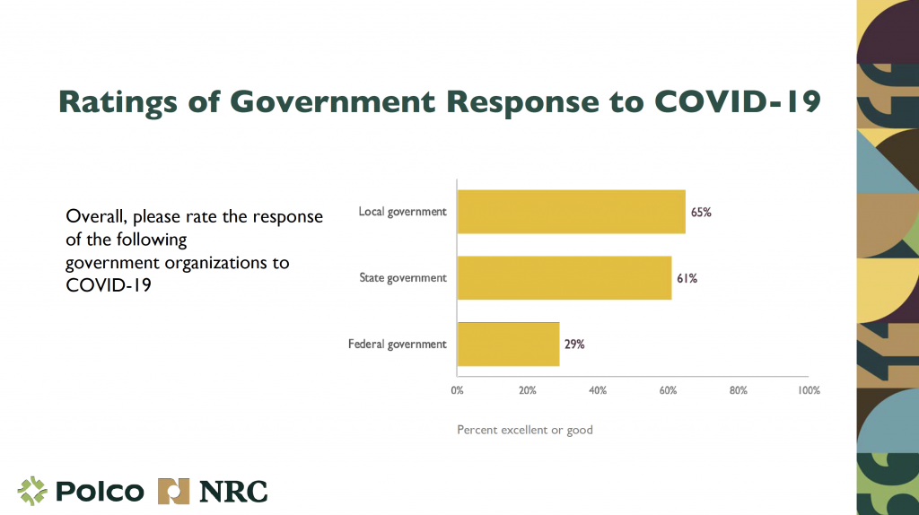 Ratings for Government Response to COVID 19 Data