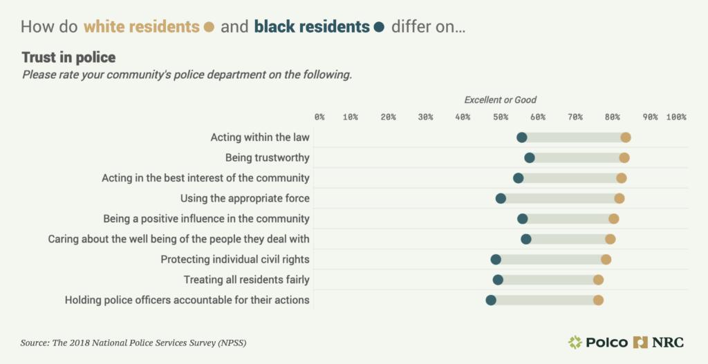 Trust in Police data