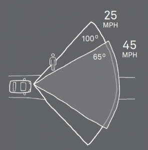 diagram showing that speed narrows line of vision while driving