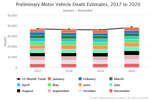 Graph showing 2020 Traffic Fatalities out numbering 3 previous years