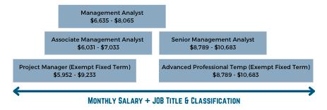salary range san rafael