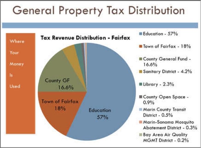 Fairfax Property Tax Table