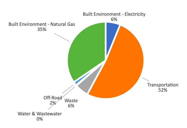 Climate Action Graph