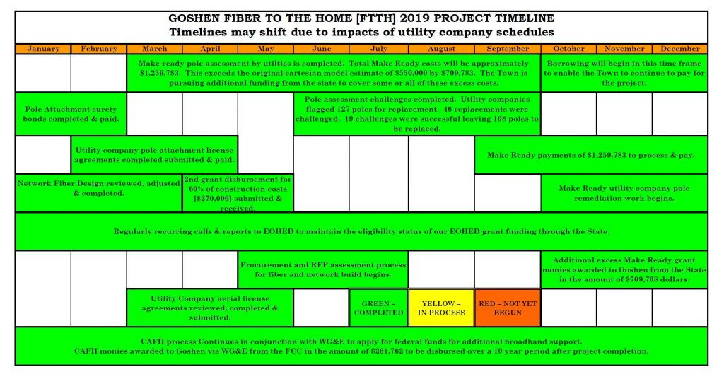 GOSHEN FTTH 2019 PROJECT TIMELINE Completed 2020-07