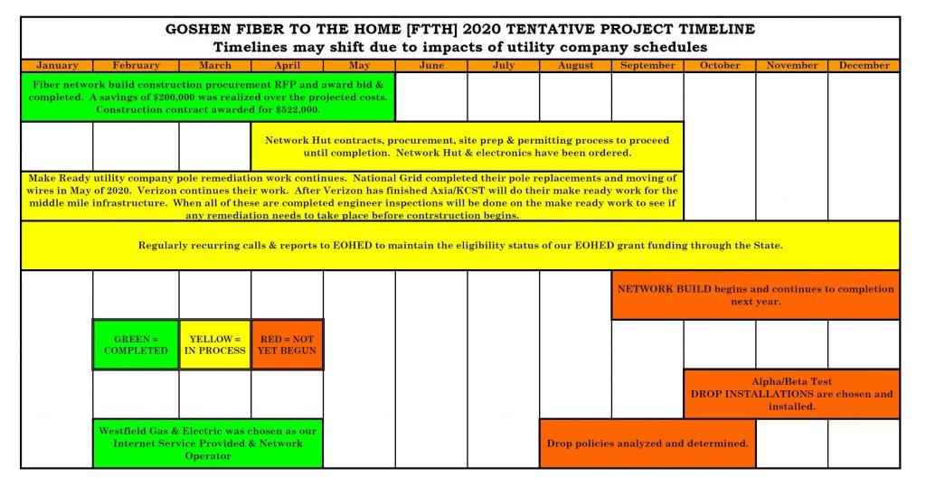 GOSHEN FTTH 2020 PROJECT TIMELINE in progress