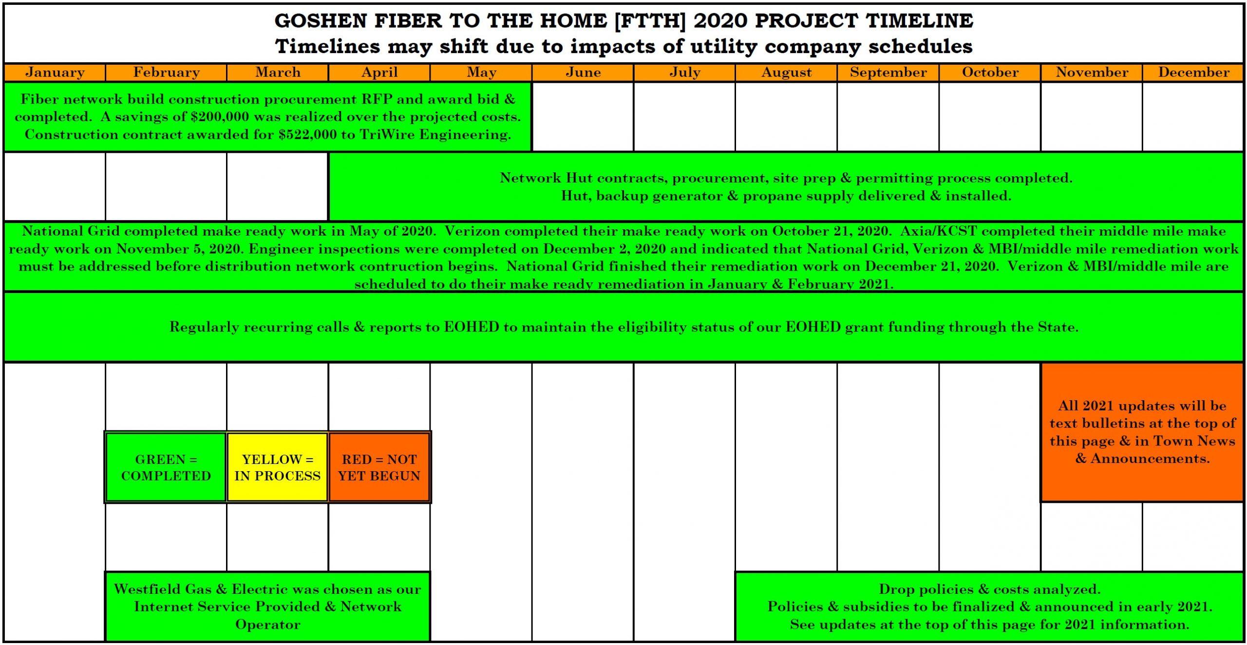 GOSHEN FTTH 2020 PROJECT TIMELINE 2020-12 completed