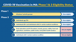 Phase 1 & 2 Eligibility status in Massachusetts. Individuals 65+ and individuals with 2+ comorbidities.