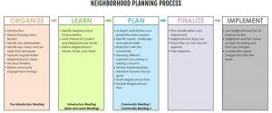 Neighborhood Planning Process