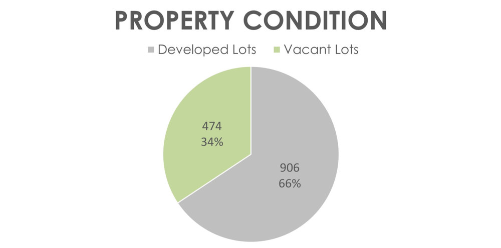 Washington Addition Neighborhood Statistics