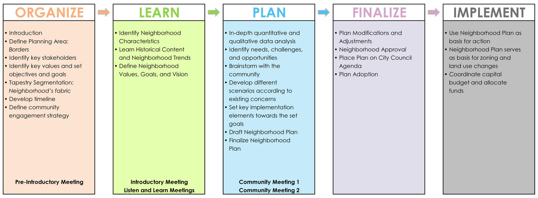Washington Addition Neighborhood Plan