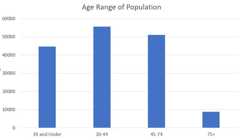 Population- age range