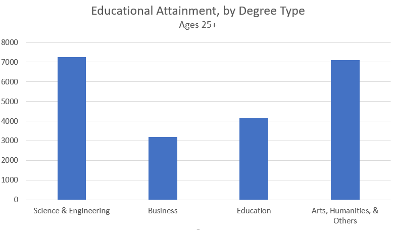by degree type