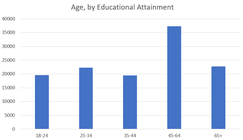 Degree- by age