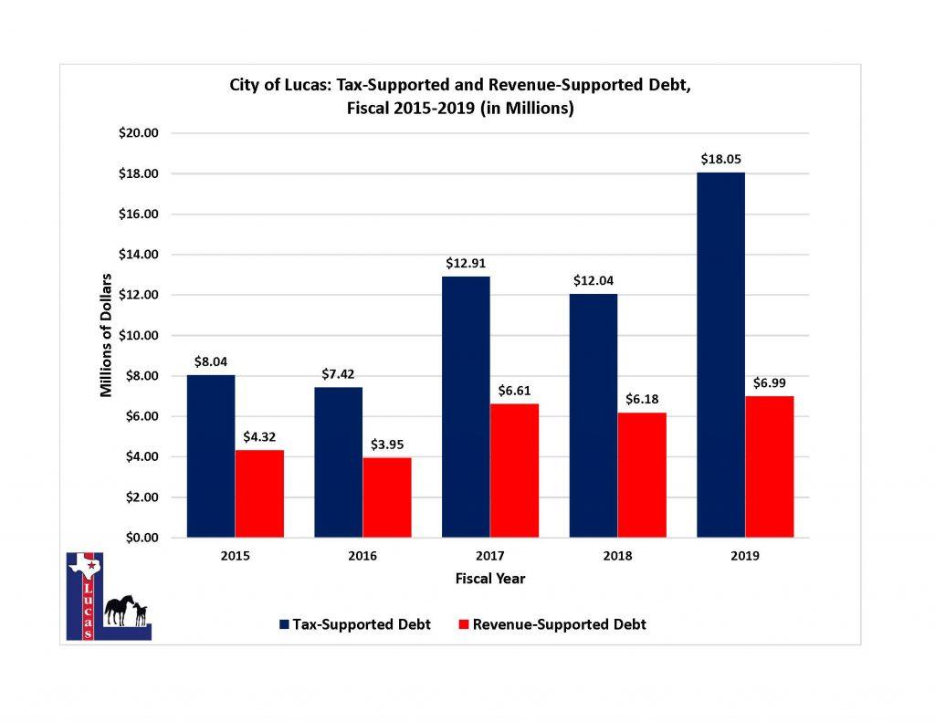 tax revenue support graph