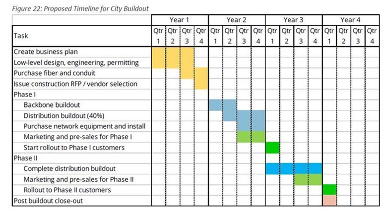 Proposed Timeline for City Buildout (Broa