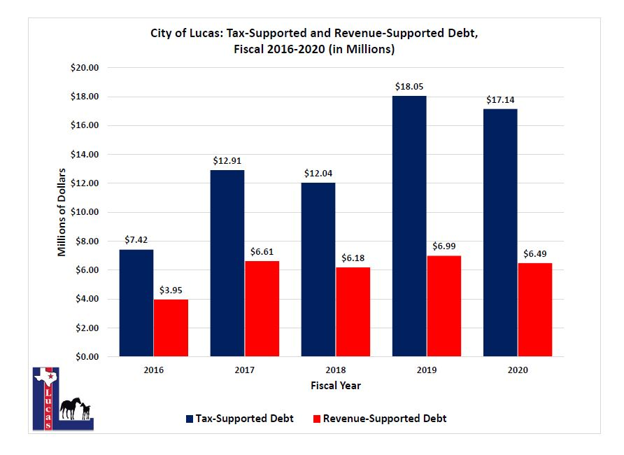 chart for debt