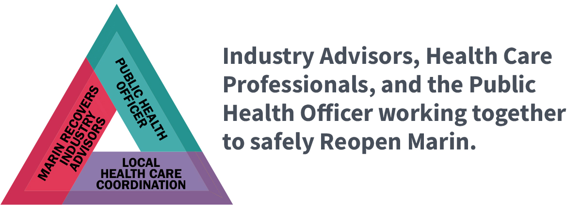 Industry Advisors, Health Care Professionals, and the Public Health Officer Working together to safely Reopen Marin.