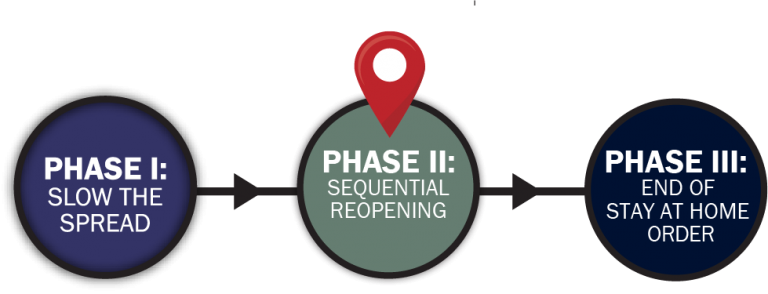 Phase II - Sequential Opening