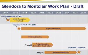 Glendora to Montclair Work Plan Draft